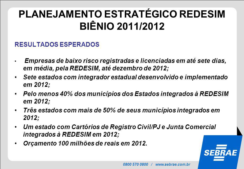 0800 570 0800 / www.sebrae.com.br PLANEJAMENTO ESTRATÉGICO REDESIM BIÊNIO 2011/2012 RESULTADOS ESPERADOS Empresas de baixo risco registradas e licenci