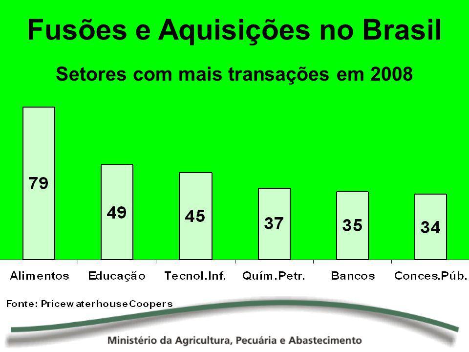 Setores com mais transações em 2008