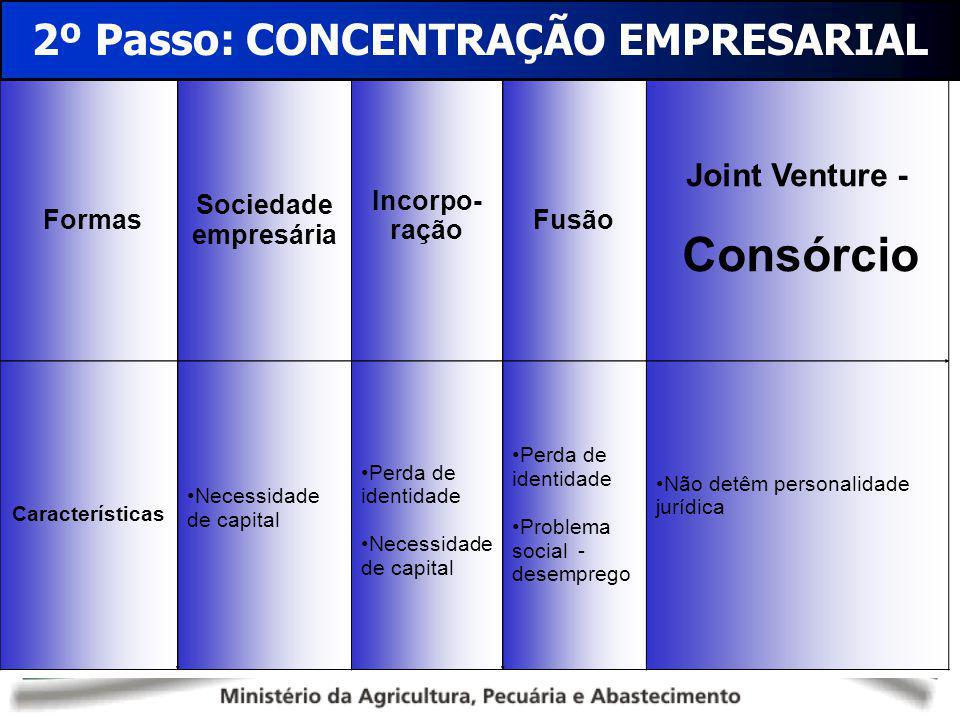 Formas Sociedade empresária Incorpo- ração Fusão Joint Venture - Consórcio Características Necessidade de capital Perda de identidade Necessidade de c