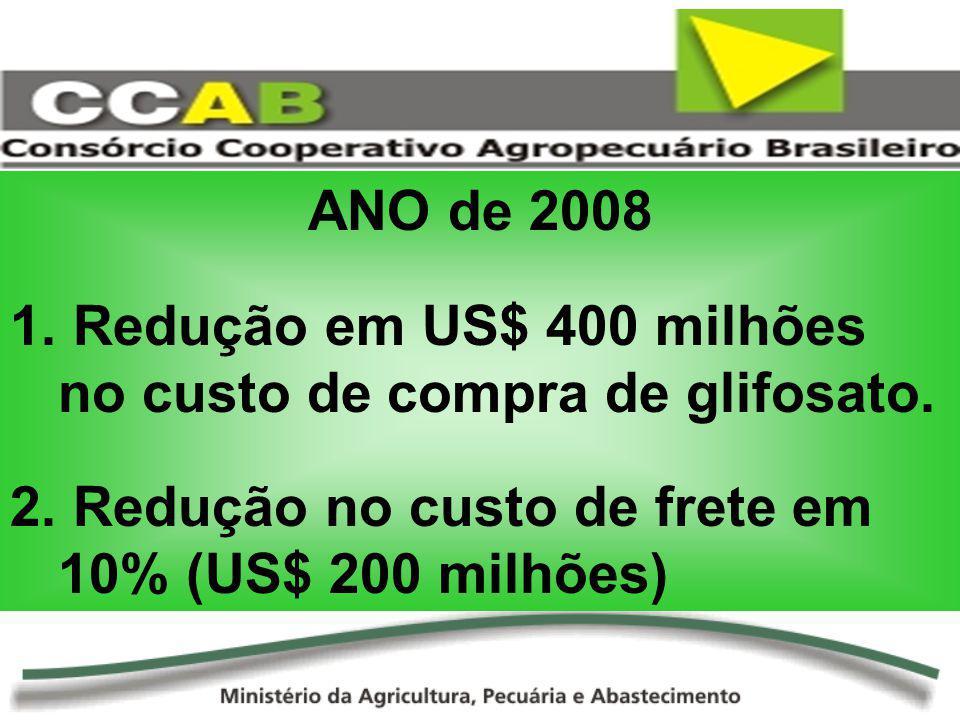 ANO de 2008 1. Redução em US$ 400 milhões no custo de compra de glifosato. 2. Redução no custo de frete em 10% (US$ 200 milhões)