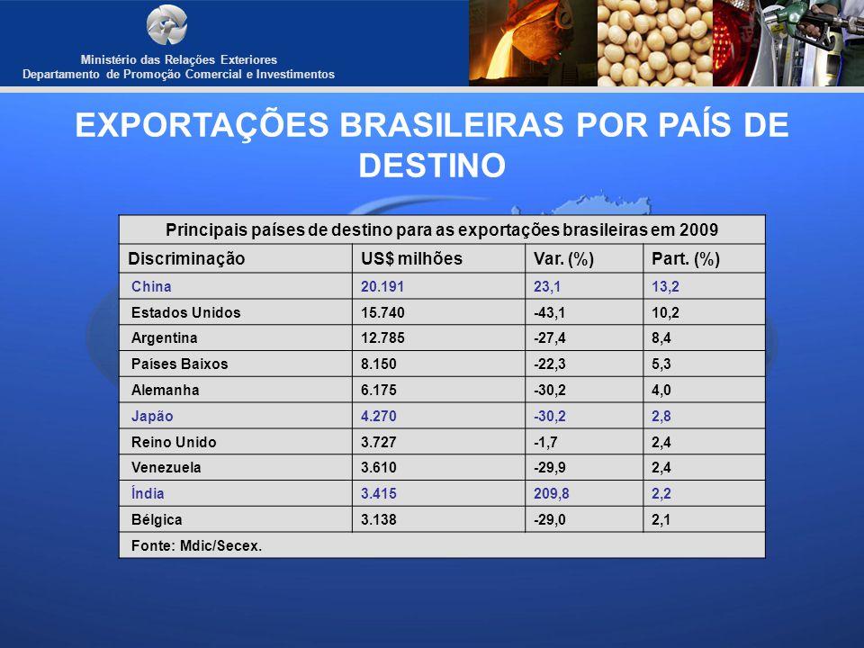 Ministério das Relações Exteriores Departamento de Promoção Comercial e Investimentos EXPORTAÇÕES BRASILEIRAS POR PAÍS DE DESTINO Principais países de