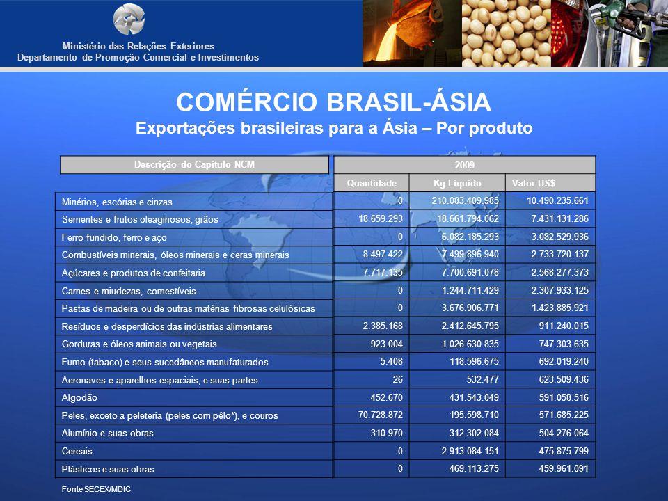 Ministério das Relações Exteriores Departamento de Promoção Comercial e Investimentos COMÉRCIO BRASIL-ÁSIA Exportações brasileiras para a Ásia – Por p