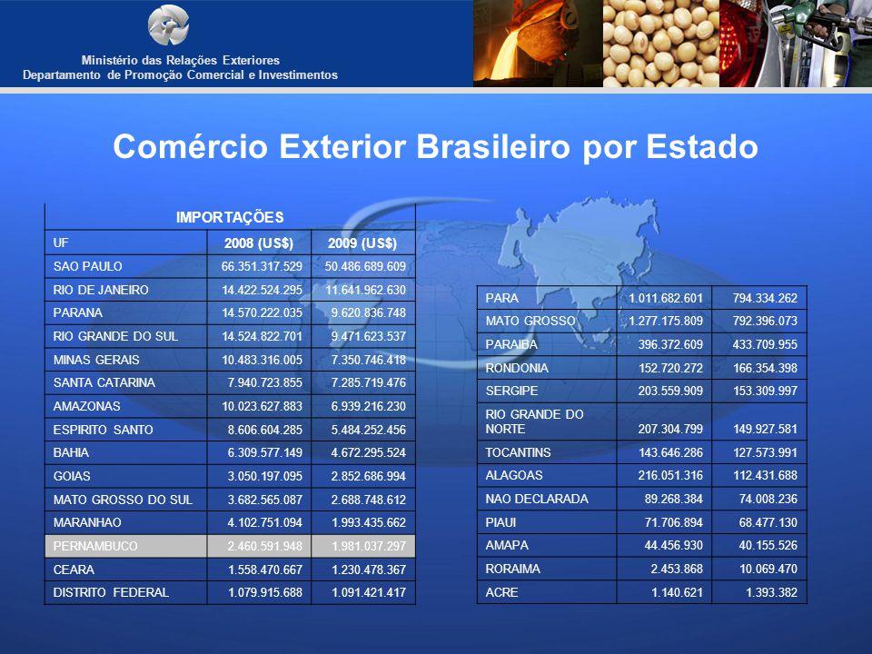 Ministério das Relações Exteriores Departamento de Promoção Comercial e Investimentos Comércio Exterior Brasileiro por Estado IMPORTAÇÕES UF 2008 (US$