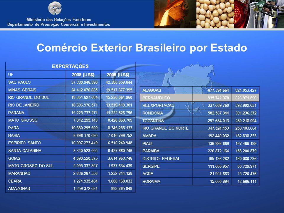 Ministério das Relações Exteriores Departamento de Promoção Comercial e Investimentos Comércio Exterior Brasileiro por Estado EXPORTAÇÕES UF 2008 (US$