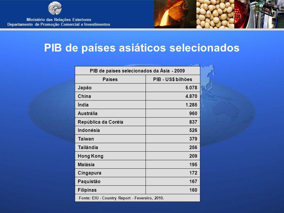 Ministério das Relações Exteriores Departamento de Promoção Comercial e Investimentos PIB de países asiáticos selecionados PIB de países selecionados