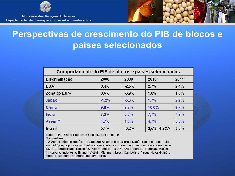 Ministério das Relações Exteriores Departamento de Promoção Comercial e Investimentos Perspectivas de crescimento do PIB de blocos e países selecionad