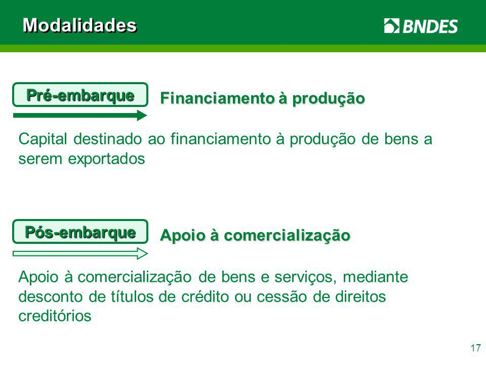 17 Modalidades Pré-embarque Financiamento à produção Capital destinado ao financiamento à produção de bens a serem exportados Pós-embarque Apoio à com