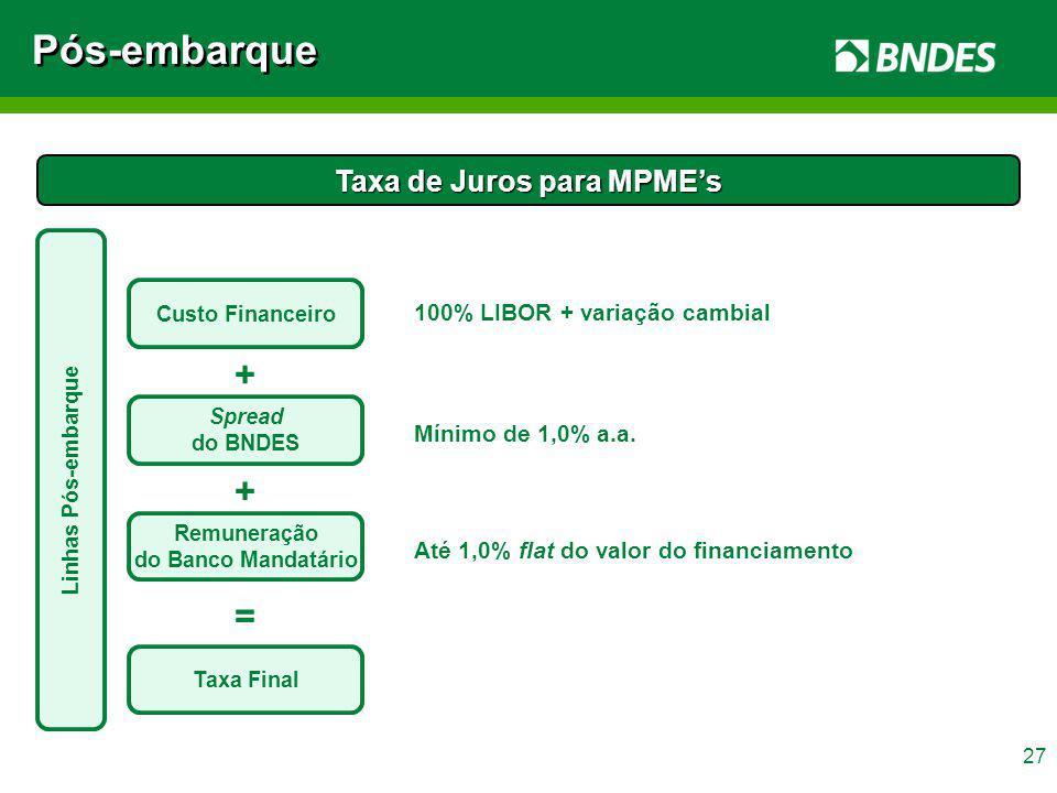 27 Taxa de Juros para MPMEs Custo Financeiro Spread do BNDES Remuneração do Banco Mandatário Taxa Final + + = 100% LIBOR + variação cambial Mínimo de