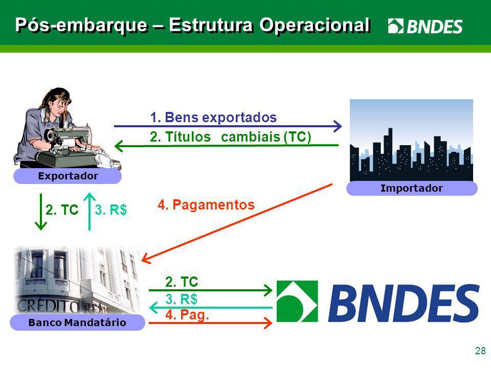 28 Pós-embarque – Estrutura Operacional 1. Bens exportados 2. Títulos cambiais (TC) 4. Pagamentos 3. R$ 4. Pag. 2. TC Banco Mandatário Exportador Impo