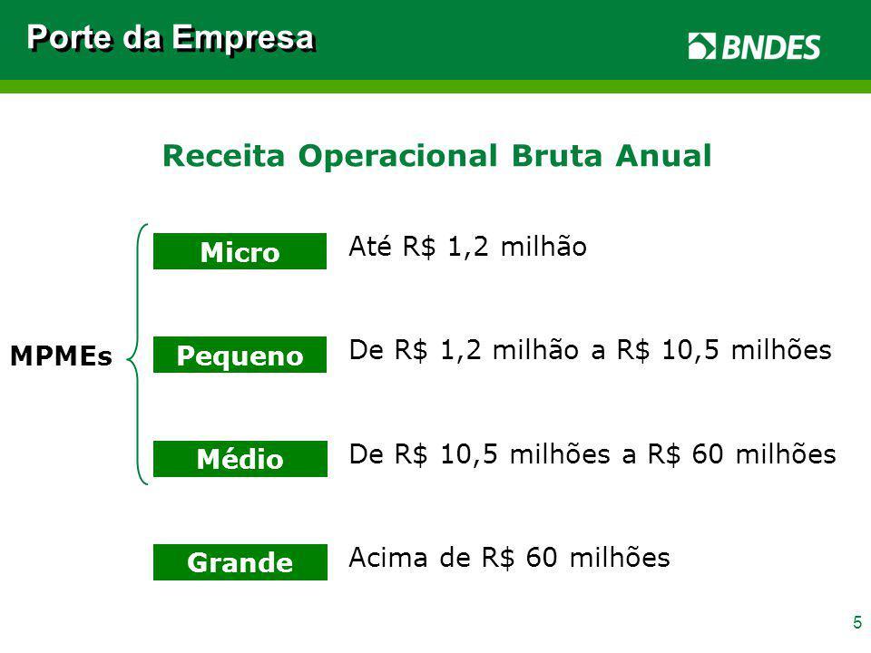 5 Receita Operacional Bruta Anual Micro Até R$ 1,2 milhão Pequeno De R$ 1,2 milhão a R$ 10,5 milhões Médio De R$ 10,5 milhões a R$ 60 milhões Grande A