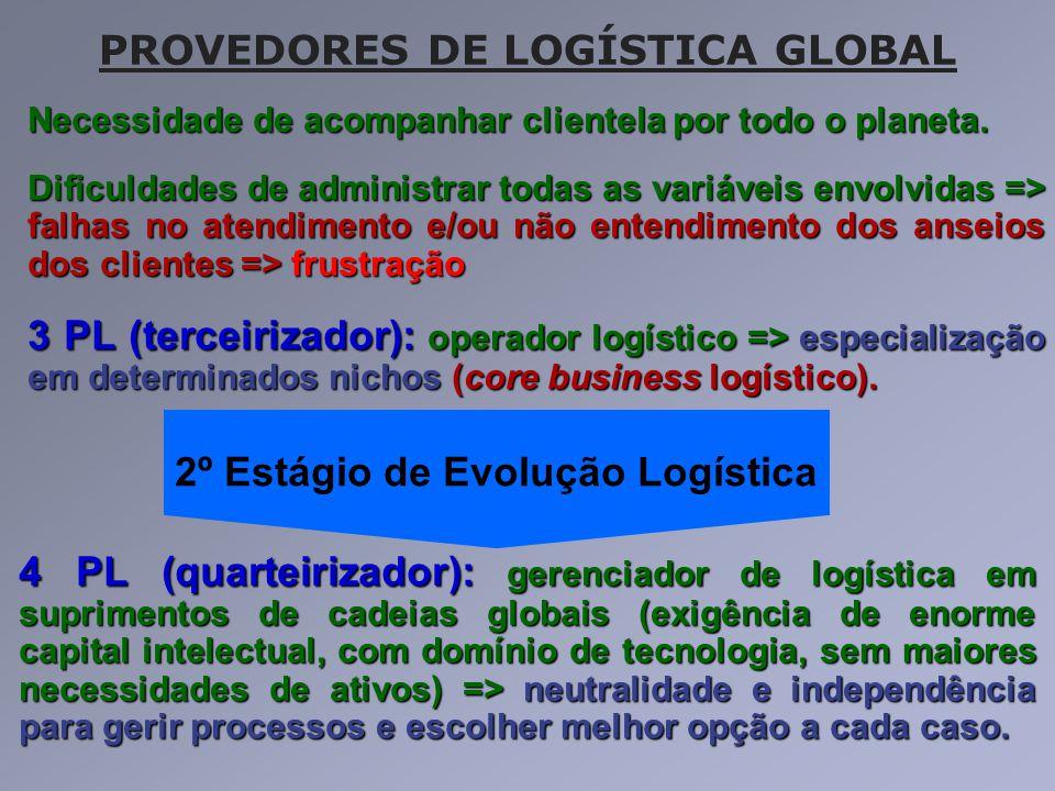 PROVEDORES DE LOGÍSTICA GLOBAL 4 PL (quarteirizador): gerenciador de logística em suprimentos de cadeias globais (exigência de enorme capital intelect