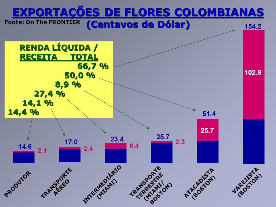 EXPORTAÇÕES DE FLORES COLOMBIANAS (Centavos de Dólar) 154.2 102.8 51.4 25.7 2.3 23.4 6.4 17.0 2.4 14.6 2.1 PRODUTOR INTERMEDIÁRIO (MIAMI) VAREJISTA (B