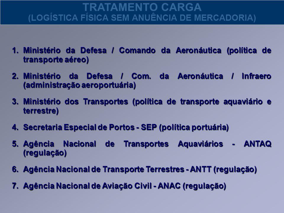 TRATAMENTO CARGA (LOGÍSTICA FÍSICA SEM ANUÊNCIA DE MERCADORIA) 1.Ministério da Defesa / Comando da Aeronáutica (política de transporte aéreo) 2.Minist