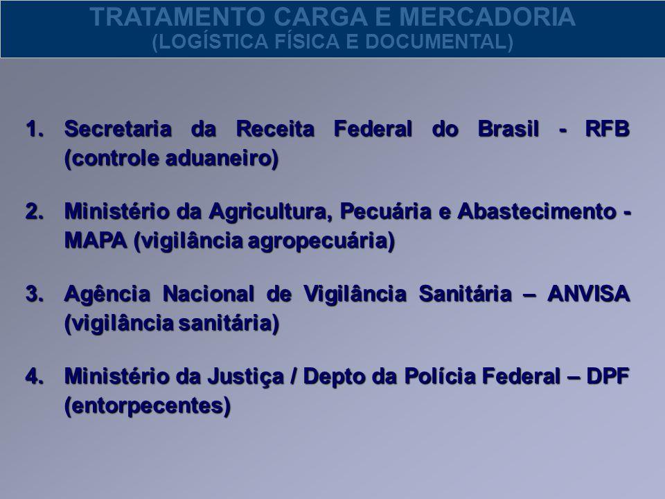 1.Secretaria da Receita Federal do Brasil - RFB (controle aduaneiro) 2.Ministério da Agricultura, Pecuária e Abastecimento - MAPA (vigilância agropecu