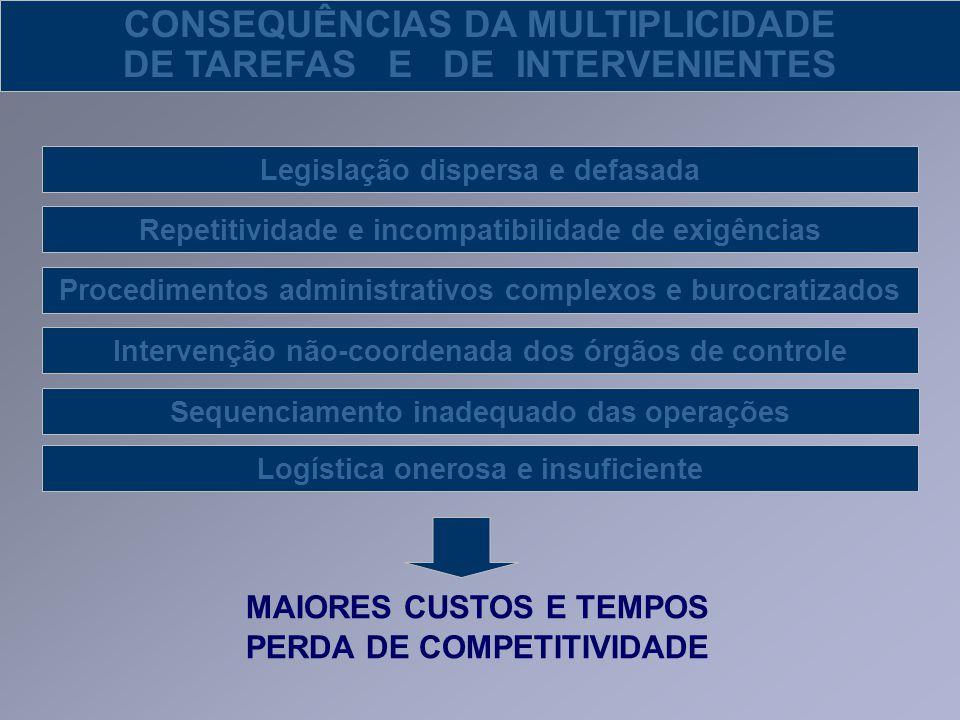 CONSEQUÊNCIAS DA MULTIPLICIDADE DE TAREFAS E DE INTERVENIENTES Legislação dispersa e defasada Repetitividade e incompatibilidade de exigências Interve