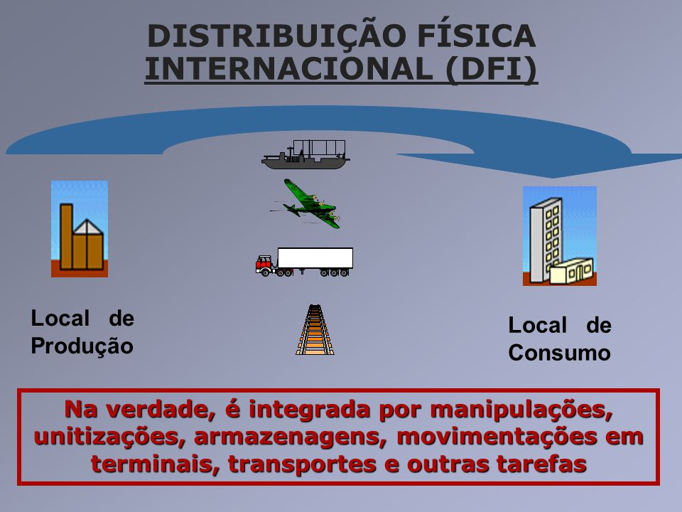DISTRIBUIÇÃO FÍSICA INTERNACIONAL (DFI) Local de Produção Local de Consumo Na verdade, é integrada por manipulações, unitizações, armazenagens, movime