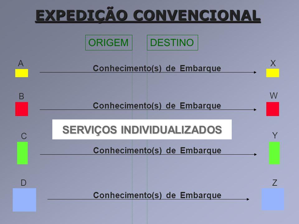 ORIGEMDESTINO EXPEDIÇÃO CONVENCIONAL A B C D X W Y Z Conhecimento(s) de Embarque SERVIÇOS INDIVIDUALIZADOS