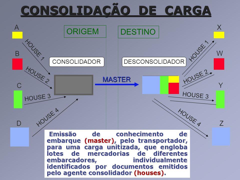 ORIGEM DESTINO CONSOLIDAÇÃO DE CARGA CONSOLIDADORDESCONSOLIDADOR A B C D X W Y ZMASTER HOUSE 1 HOUSE 2 HOUSE 3 HOUSE 4 HOUSE 1 HOUSE 2 HOUSE 3 HOUSE 4
