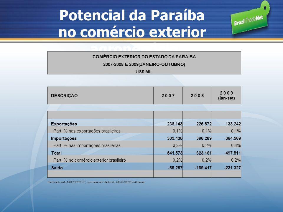 Potencial da Paraíba no comércio exterior agronegócio COMÉRCIO EXTERIOR DO ESTADO DA PARAÍBA 2007-2008 E 2009(JANEIRO-OUTUBRO) US$ MIL DESCRIÇÃO2 0 0