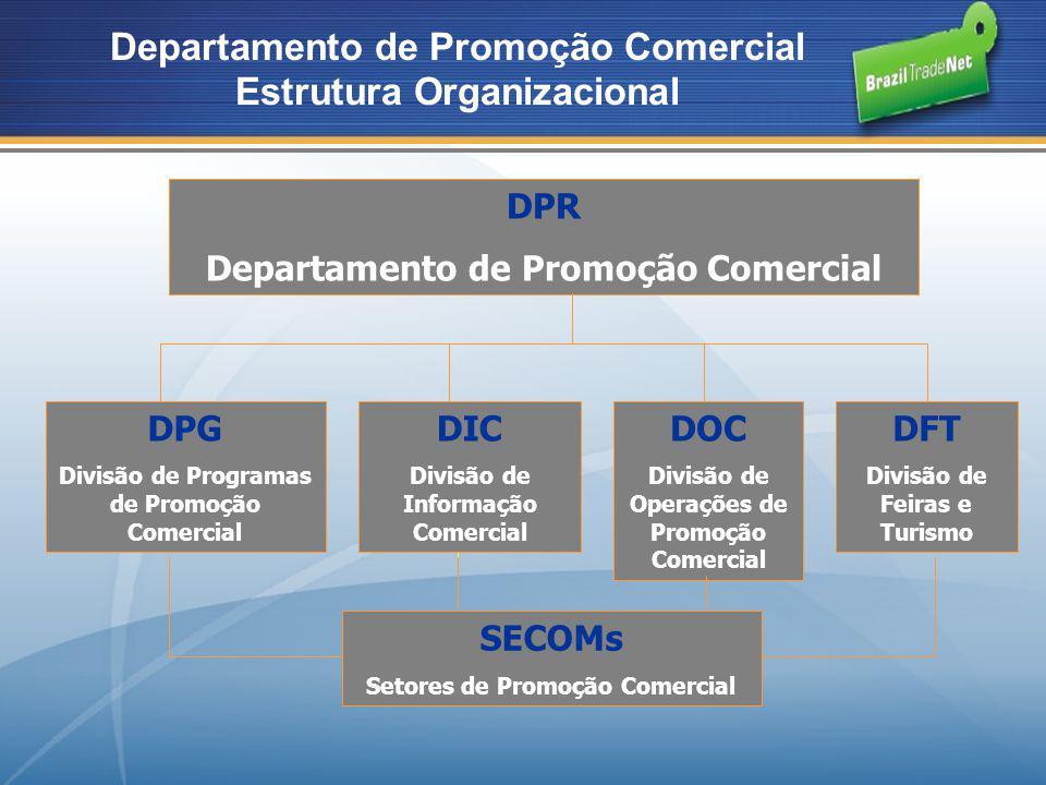 Investimento Apoio à internacionalização de empresas; Atração de investimentos estrangeiros (Roadshow do PAC); Apoio às ações internacionais dos setores portuário e hidroviário; Representação no COFIG.
