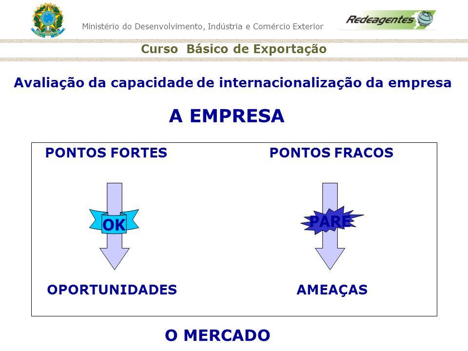 Ministério do Desenvolvimento, Indústria e Comércio Exterior Curso Básico de Exportação PONTOS FORTES PONTOS FRACOS OPORTUNIDADES AMEAÇAS O MERCADO OK