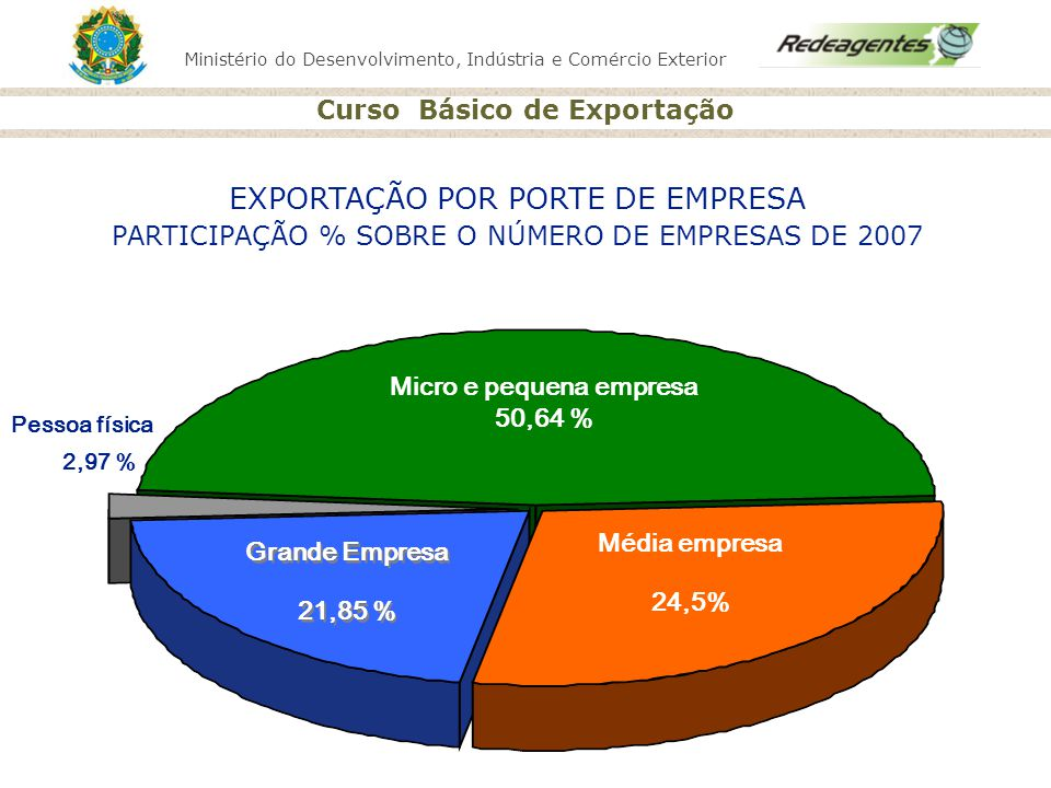 Ministério do Desenvolvimento, Indústria e Comércio Exterior Curso Básico de Exportação Pessoa física 2,97 % Micro e pequena empresa 50,64 % Média emp