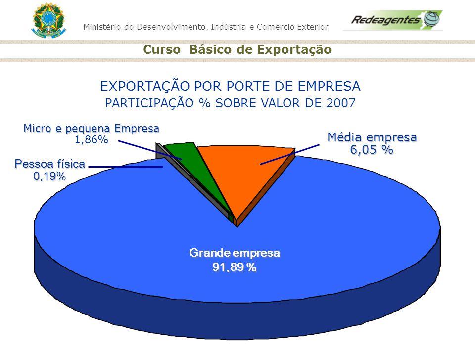 Ministério do Desenvolvimento, Indústria e Comércio Exterior Curso Básico de Exportação EXPORTAÇÃO POR PORTE DE EMPRESA PARTICIPAÇÃO % SOBRE VALOR DE