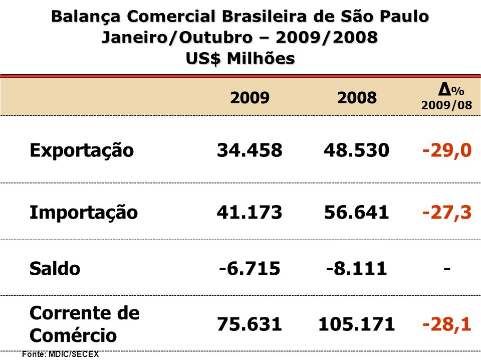 20092008 Δ % 2009/08 Exportação34.45848.530-29,0 Importação41.17356.641-27,3 Saldo-6.715-8.111- Corrente de Comércio 75.631105.171-28,1 Balança Comercial Brasileira de São Paulo Janeiro/Outubro – 2009/2008 US$ Milhões Fonte: MDIC/SECEX