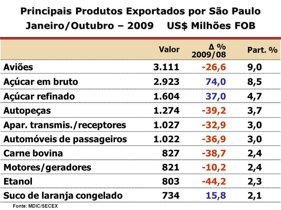Principais Produtos Exportados por São Paulo Janeiro/Outubro – 2009 US$ Milhões FOB Valor Δ % 2009/08 Part.