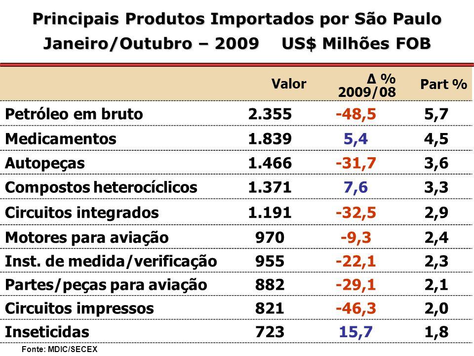 Principais Produtos Importados por São Paulo Janeiro/Outubro – 2009 US$ Milhões FOB Valor Δ % 2009/08 Part % Petróleo em bruto2.355-48,55,7 Medicamentos1.8395,44,5 Autopeças1.466-31,73,6 Compostos heterocíclicos1.3717,63,3 Circuitos integrados1.191-32,52,9 Motores para aviação970-9,32,4 Inst.