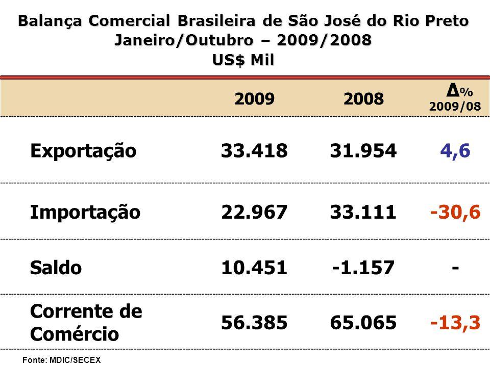 20092008 Δ % 2009/08 Exportação33.41831.9544,6 Importação22.96733.111-30,6 Saldo10.451-1.157- Corrente de Comércio 56.38565.065-13,3 Balança Comercial Brasileira de São José do Rio Preto Janeiro/Outubro – 2009/2008 US$ Mil Fonte: MDIC/SECEX