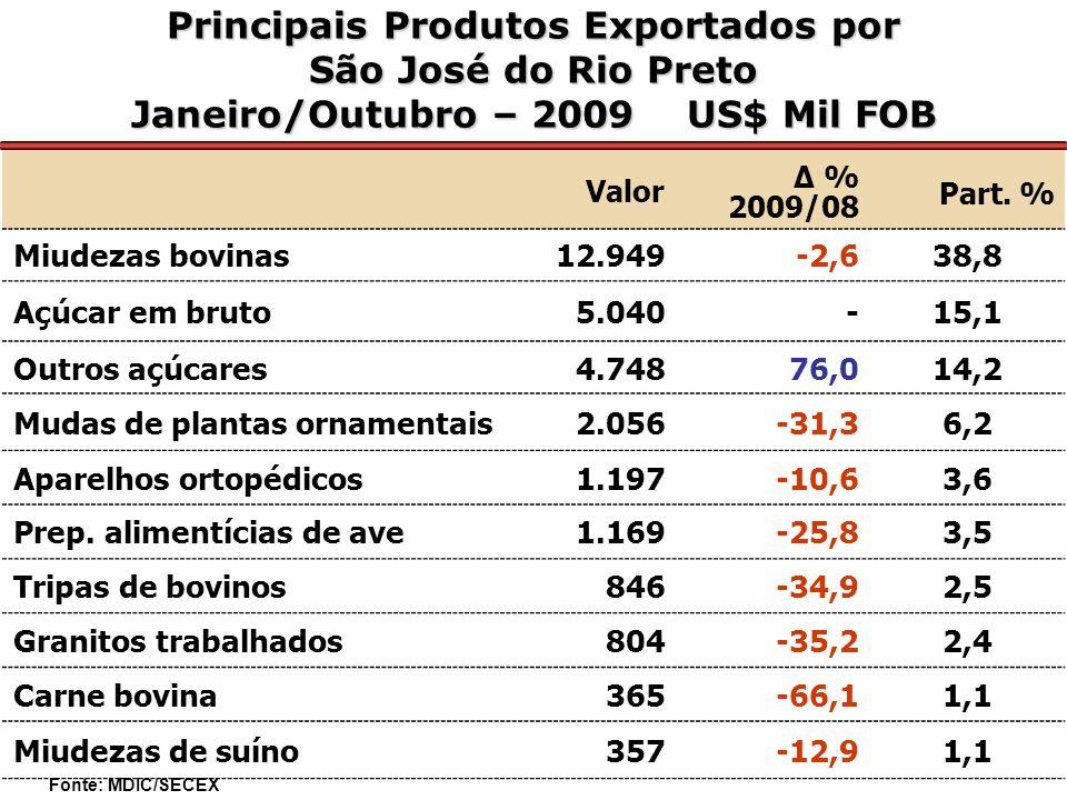 Principais Produtos Exportados por São José do Rio Preto Janeiro/Outubro – 2009 US$ Mil FOB Valor Δ % 2009/08 Part.