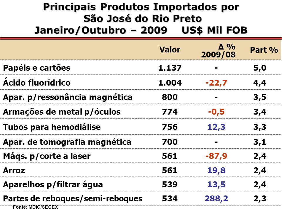 Principais Produtos Importados por São José do Rio Preto São José do Rio Preto Janeiro/Outubro – 2009 US$ Mil FOB Valor Δ % 2009/08 Part % Papéis e cartões1.137-5,0 Ácido fluorídrico1.004-22,74,4 Apar.