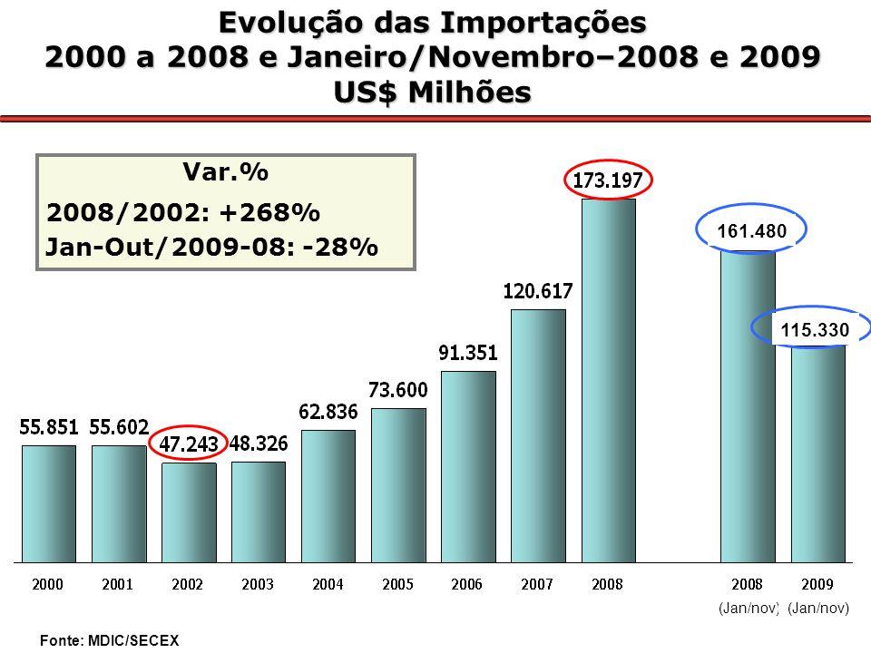 Evolução das Importações 2000 a 2008 e Janeiro/Novembro–2008 e 2009 US$ Milhões Var.% 2008/2002: +268% Jan-Out/2009-08: -28% 161.480 115.330 (Jan/nov) Fonte: MDIC/SECEX