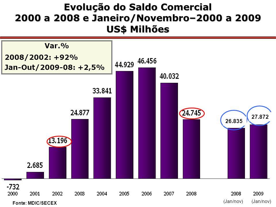 Evolução do Saldo Comercial 2000 a 2008 e Janeiro/Novembro–2000 a 2009 US$ Milhões Var.% 2008/2002: +92% Jan-Out/2009-08: +2,5% Fonte: MDIC/SECEX (Jan/nov) 26.835 27.872