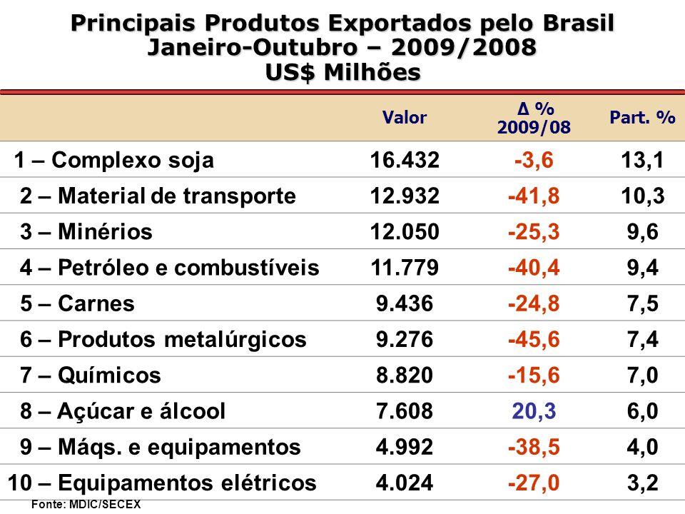 Principais Produtos Exportados pelo Brasil Janeiro-Outubro – 2009/2008 US$ Milhões Valor Δ % 2009/08 Part.