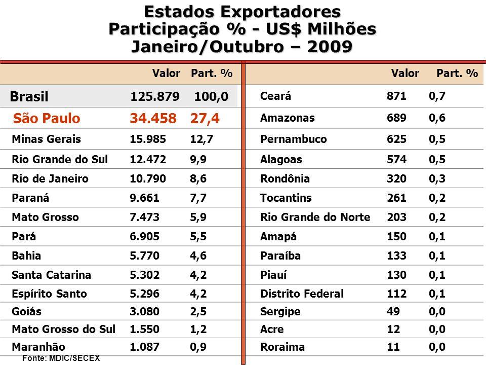 Estados Exportadores Participação % - US$ Milhões Janeiro/Outubro – 2009 ValorPart.