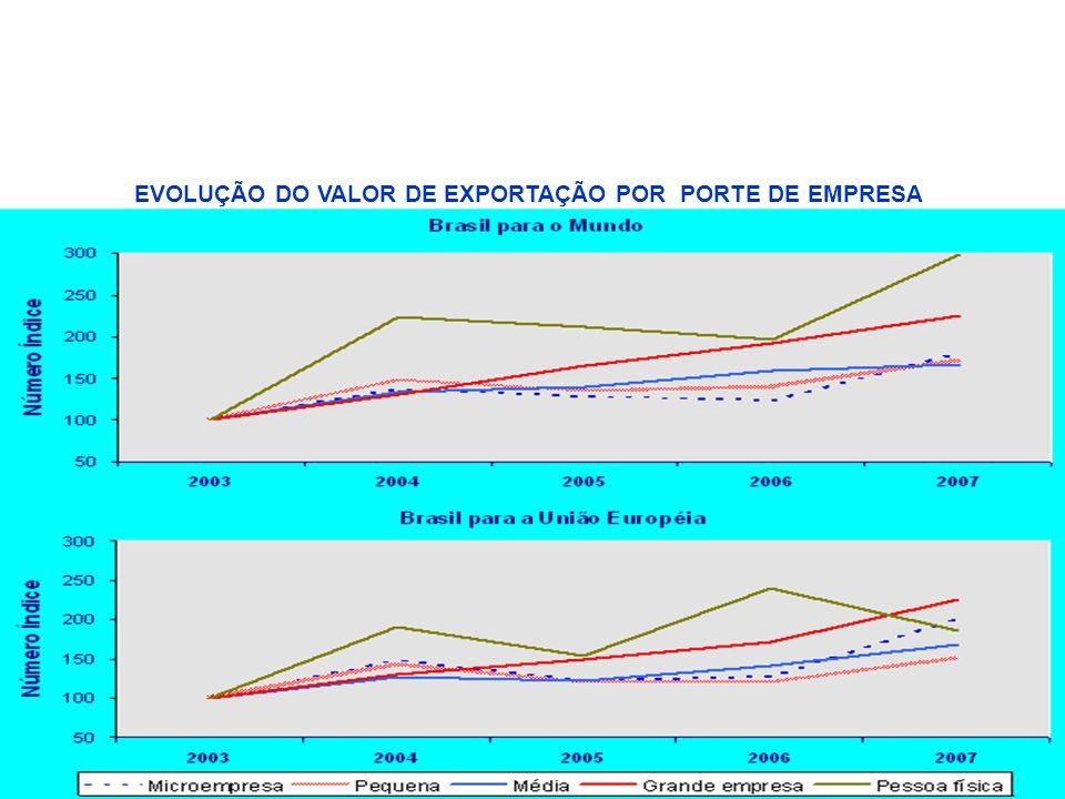 EVOLUÇÃO DO VALOR DE EXPORTAÇÃO POR PORTE DE EMPRESA