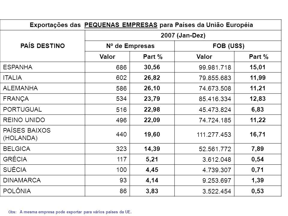 Exportações das PEQUENAS EMPRESAS para Países da União Européia PAÍS DESTINO 2007 (Jan-Dez) Nº de Empresas FOB (US$) Valor Part %Valor Part % ESPANHA68630,5699.981.71815,01 ITALIA60226,8279.855.68311,99 ALEMANHA58626,1074.673.50811,21 FRANÇA53423,7985.416.33412,83 PORTUGUAL51622,9845.473.8246,83 REINO UNIDO49622,0974.724.18511,22 PAÍSES BAIXOS (HOLANDA) 44019,60111.277.45316,71 BELGICA32314,3952.561.7727,89 GRÉCIA1175,213.612.0480,54 SUÉCIA1004,454.739.3070,71 DINAMARCA934,149.253.6971,39 POLÔNIA863,833.522.4540,53 Obs: A mesma empresa pode exportar para vários paises da UE.