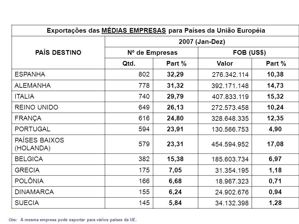 Exportações das MÉDIAS EMPRESAS para Países da União Européia PAÍS DESTINO 2007 (Jan-Dez) Nº de Empresas FOB (US$) Qtd.
