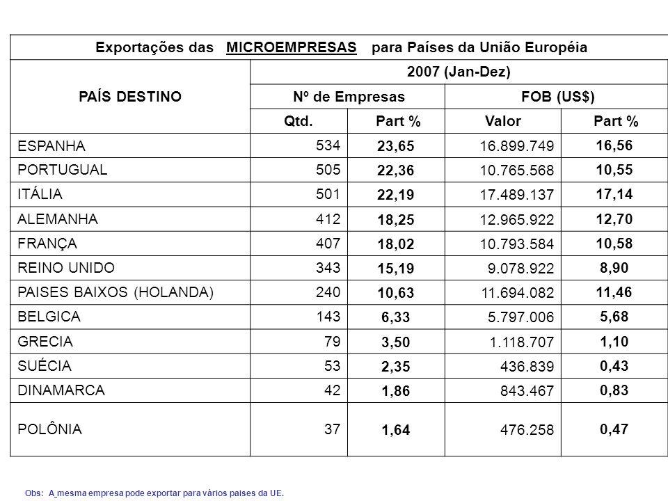 Exportações das MICROEMPRESAS para Países da União Européia PAÍS DESTINO 2007 (Jan-Dez) Nº de Empresas FOB (US$) Qtd.