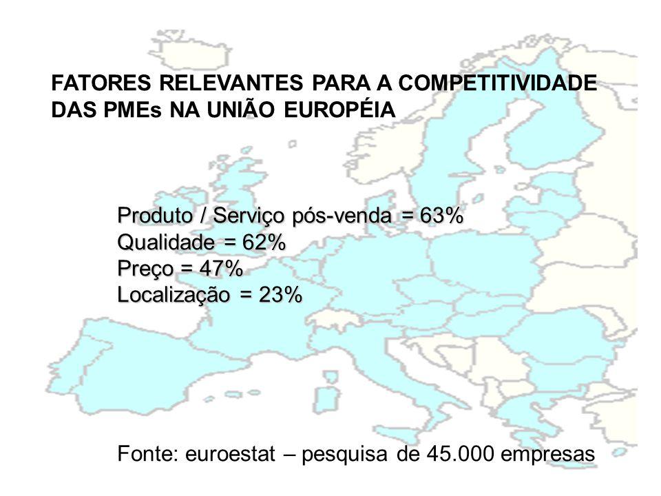 FATORES RELEVANTES PARA A COMPETITIVIDADE DAS PMEs NA UNIÃO EUROPÉIA Produto / Serviço pós-venda = 63% Qualidade = 62% Preço = 47% Localização = 23% Fonte: euroestat – pesquisa de 45.000 empresas