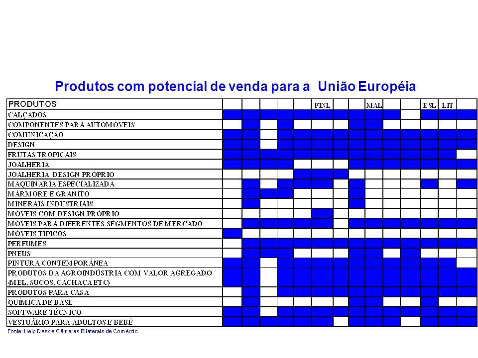 Produtos com potencial de venda para a União Européia