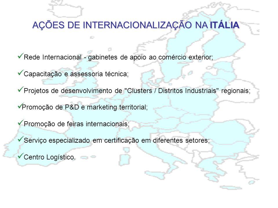 AÇÕES DE INTERNACIONALIZAÇÃO NA ITÁLIA Rede Internacional - gabinetes de apoio ao comércio exterior; Capacitação e assessoria técnica; Projetos de desenvolvimento de Clusters / Distritos Industriais regionais; Promoção de P&D e marketing territorial; Promoção de feiras internacionais; Serviço especializado em certificação em diferentes setores; Centro Logístico.