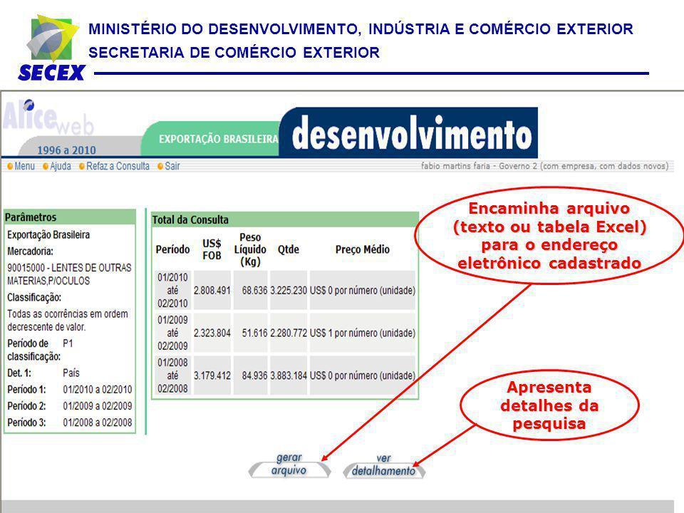 MINISTÉRIO DO DESENVOLVIMENTO, INDÚSTRIA E COMÉRCIO EXTERIOR SECRETARIA DE COMÉRCIO EXTERIOR Encaminha arquivo (texto ou tabela Excel) para o endereço
