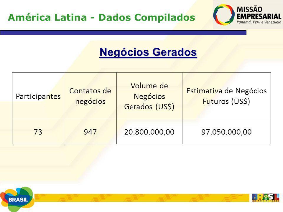 América Latina - Dados Compilados Negócios Gerados Participantes Contatos de negócios Volume de Negócios Gerados (US$) Estimativa de Negócios Futuros