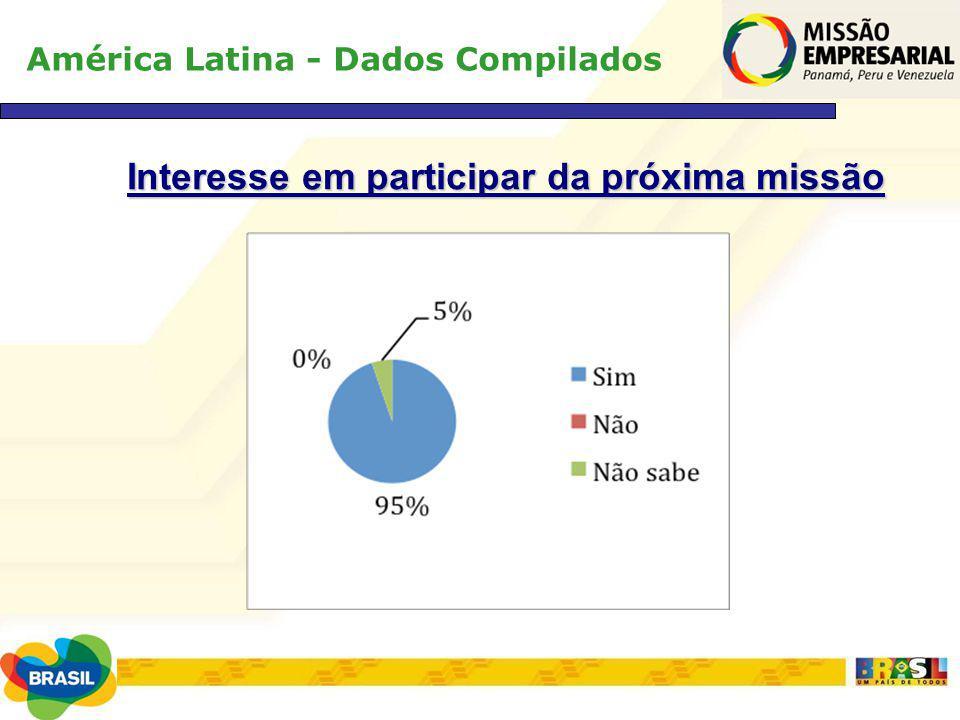 América Latina - Dados Compilados Interesse em participar da próxima missão