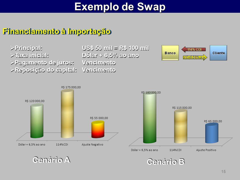 15 Exemplo de Swap Financiamento à Importação Principal: US$ 50 mil = R$ 100 mil Principal: US$ 50 mil = R$ 100 mil Taxa inicial:Dólar + 6,5% ao ano T