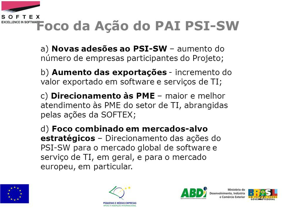 27 Foco da Ação do PAI PSI-SW a) Novas adesões ao PSI-SW – aumento do número de empresas participantes do Projeto; b) Aumento das exportações - increm
