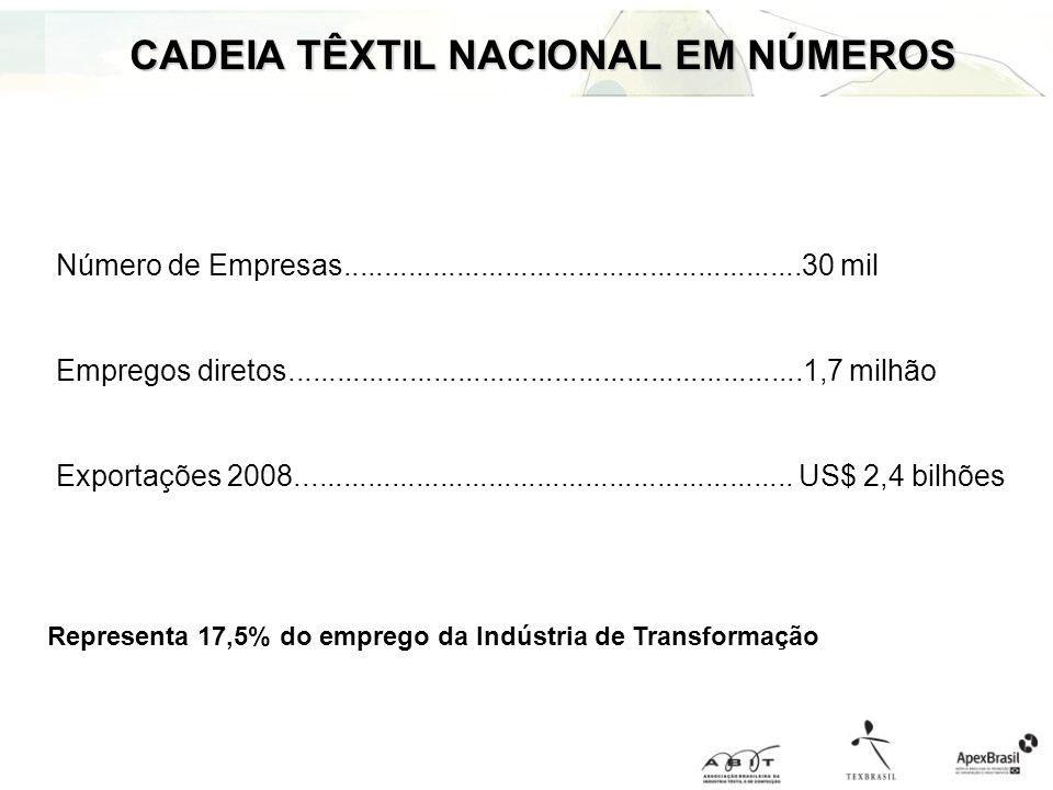 CADEIA TÊXTIL NACIONAL EM NÚMEROS Representa 17,5% do emprego da Indústria de Transformação Número de Empresas........................................